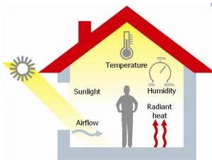 معايير الراحة الحرارية وأنظمة البناء